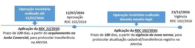 anvisa_transferenciaregistro_periodicooutubro