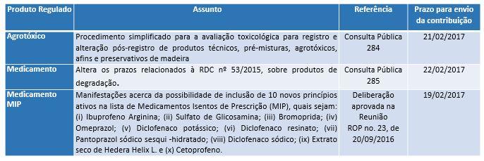 anvisa_periodicojaneiro_consultapublica