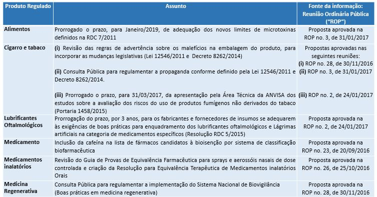 anvisa_periodicojaneiro_deliberacoes1