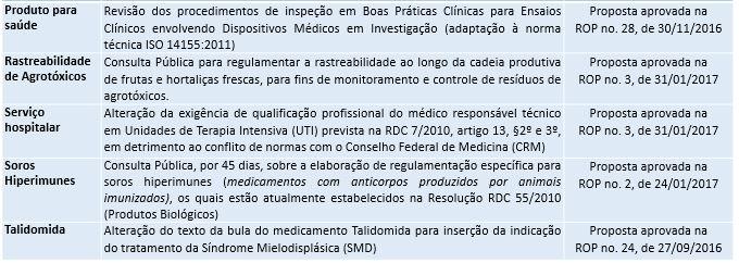 anvisa_periodicojaneiro_deliberacoes2