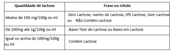 anvisa_periodicojaneiro_tabela-lactose-alimentos