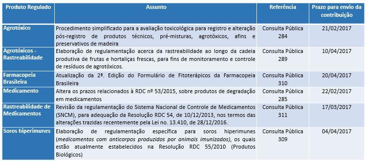 quadro_consultaspublicas_fev-2017