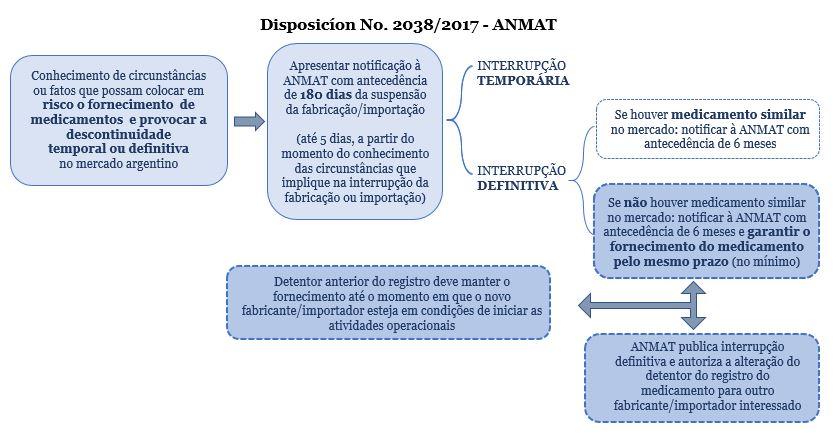 ANMAT_Disposicion2038_2017