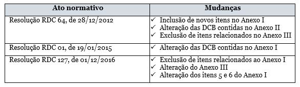 Periodico_Marco_Tabela1.3CDB
