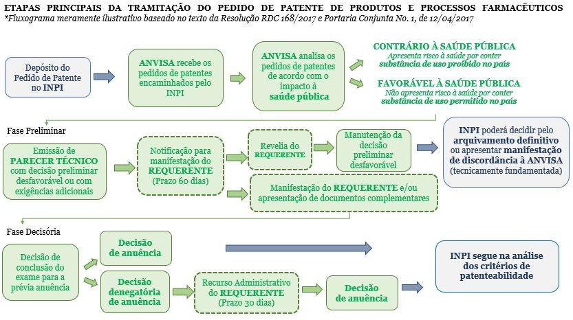 Quadro_PatenteMedicamentos_RDC168_2017