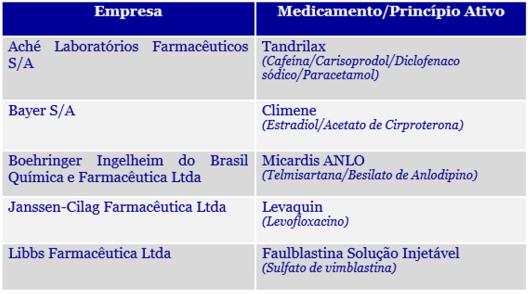 Rastreabilidade_Medicamento_EmpresasSelecionadas.JPG
