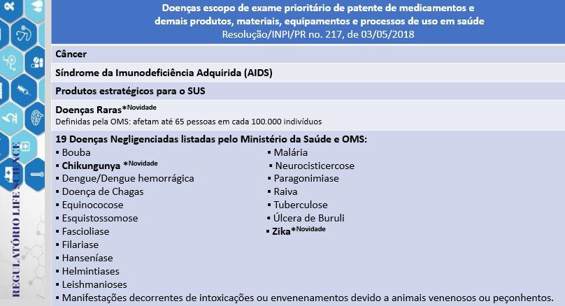 lista-atualizada-das-patentes-na-c3a1rea-da-sac3bade-de-exame-prioritc3a1rio51